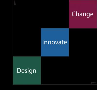 Service Model Diagram